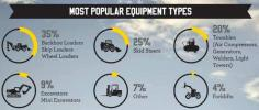 LoJack's report, and accompanying infographic, reveal industry trends specific to construction equipment and machinery equipped with the LoJack Stolen Vehicle Recovery System.