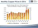 Monthly Copper Prices.