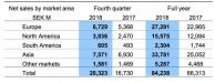 Volvo Construction Equipment net sales by market area, in millions of Swedish Krona.