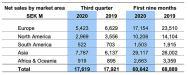 Volvo Construction Equipment, net sales by market area, in millions of Swedish Krona (SEK)