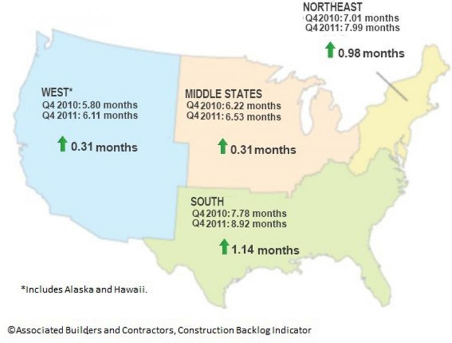 The Construction Backlog Indicator broken out by regions of the U.S.  Image provided by Associated Builders and Contractors (ABC).