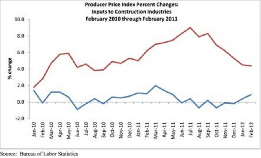 Prices for construction materials and supplies increased, rising 0.9 percent in February, according to the U.S. Labor Department's March 15 producer price index report. The chart above indicates the rise in %1 month change (red) and %12-month change