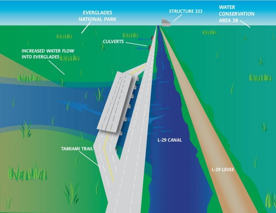 Plans for what the proposed causeway, which has been named the Everglades Skyway by the Sierra Club, Audubon Society and World Wildlife Fund, will look like when complete.