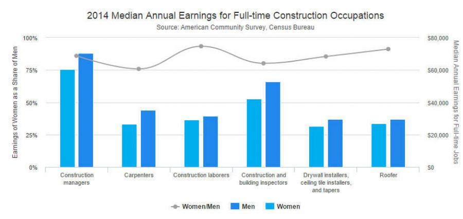 Women are playing an increasingly significant role in the world of construction.