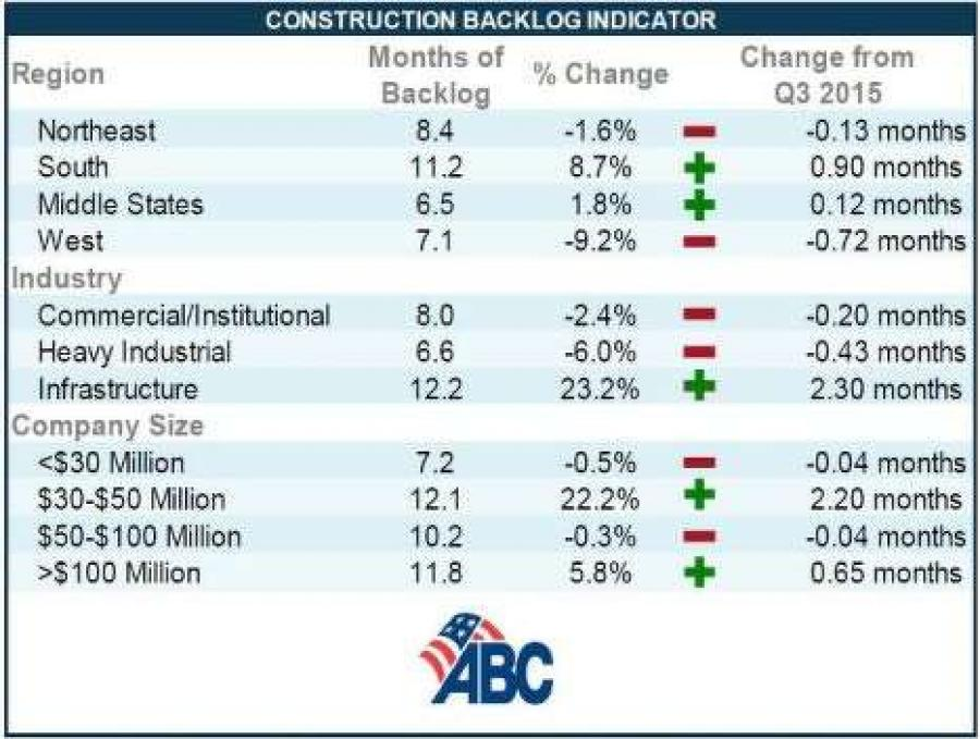 The South posted the highest backlog in the history of the Construction Backlog Indicator (CBI) in the fourth quarter of 2015, according to Associated Builders and Contractors (ABC).