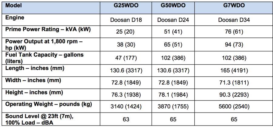 Doosan Portable Power G25, G50 and G70 Mobile Generators