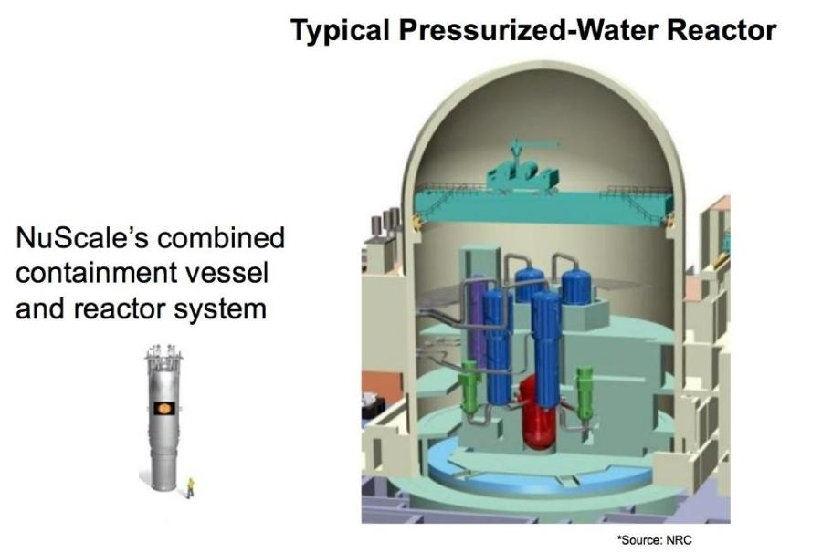 NuScale combined containment vessel and reactor system. via NuScale, LLC.