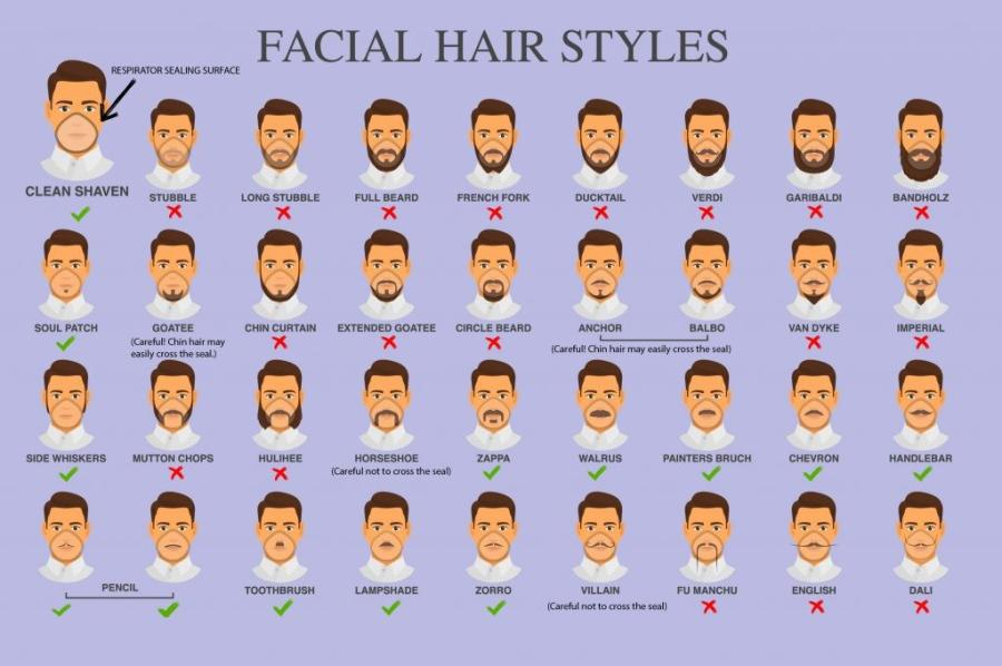 The National Institute for Occupational Safety and Health (NIOSH) issued a graphic guide earlier this month about what kind of beards and 'staches are compatible with respirators — a vital piece of PPE that must fit correctly to do its job.