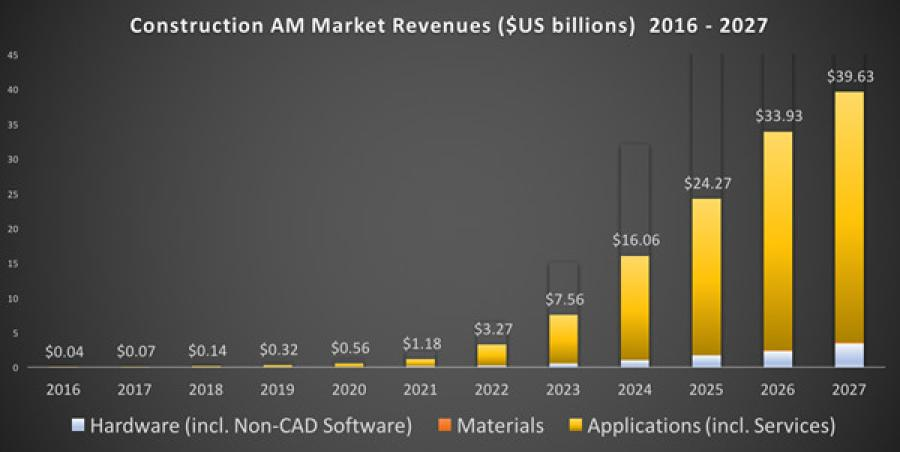 SmarTech expects the market for 3D printing in construction to top $40 billion in revenues by the end of the 10 year forecast period.