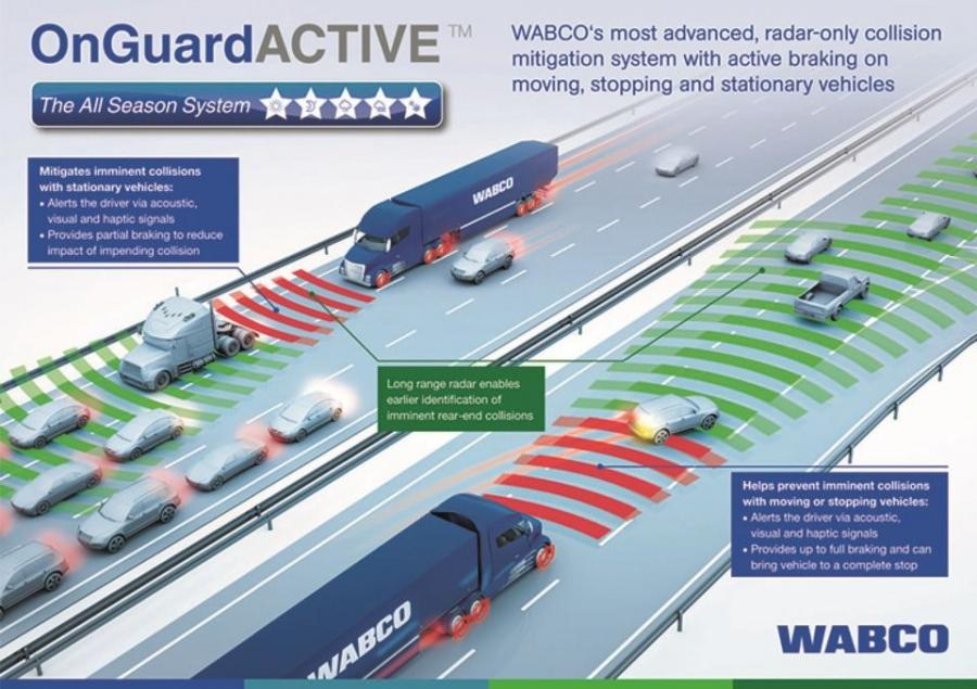 OnGuardACTIVE is an advanced driver assistance system that provides the driver with acoustic, visual and haptic alerts in potentially dangerous situations.