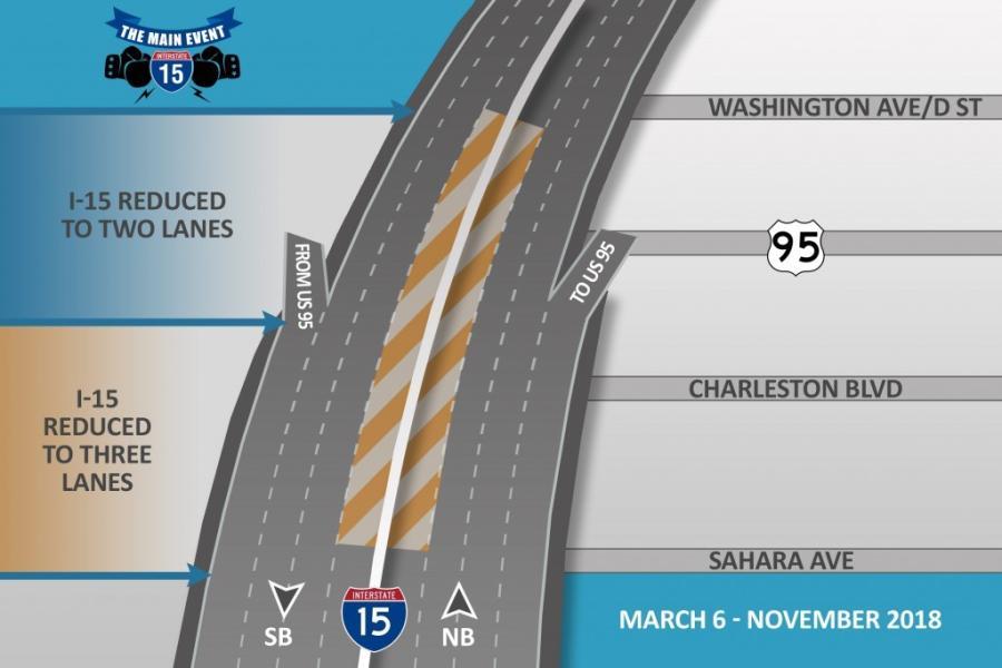 The U.S. 95 SB to I-15 SB ramp was shifted to a one-lane detour.