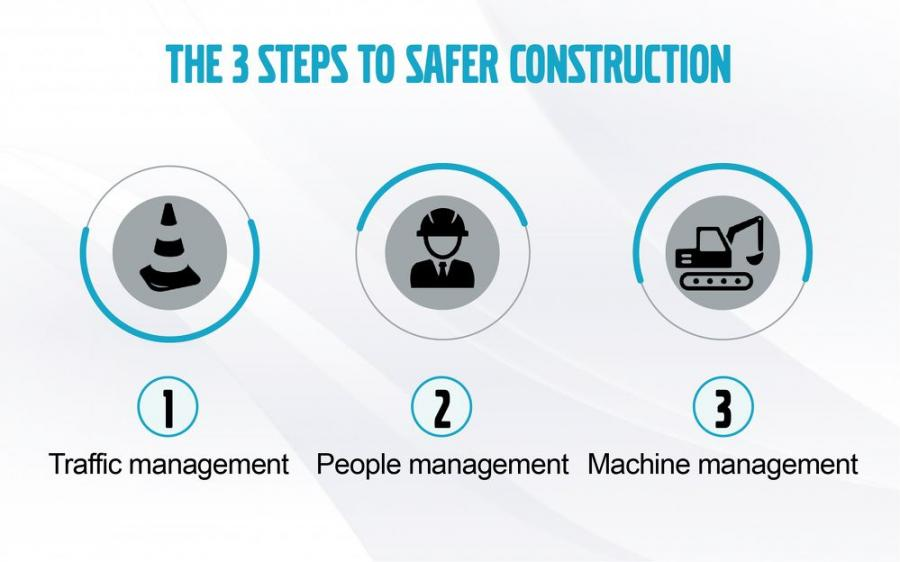 The 3-point plan to improve construction safety.
