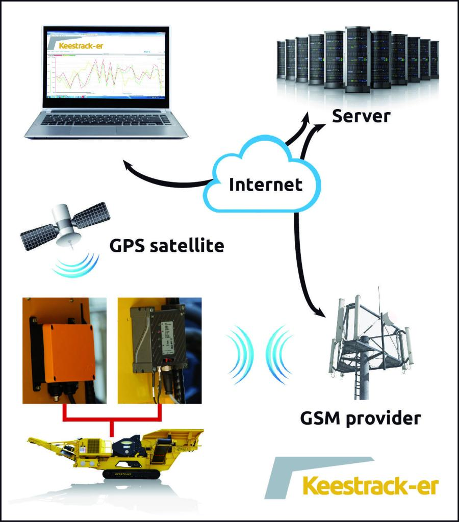 The two-way communication structure of Keestrack-er allows remote service on the plant's software.