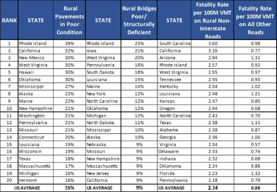 The chart shows the states with the highest rate of rural pavements in poor condition; states with the highest share of rural bridges that are rated poor/structurally deficient; and states with the highest fatality rates on non-Interstate, rural roads.