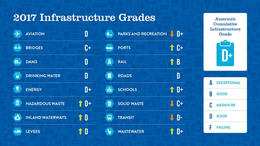 (infrastructurereportcard.org photo)