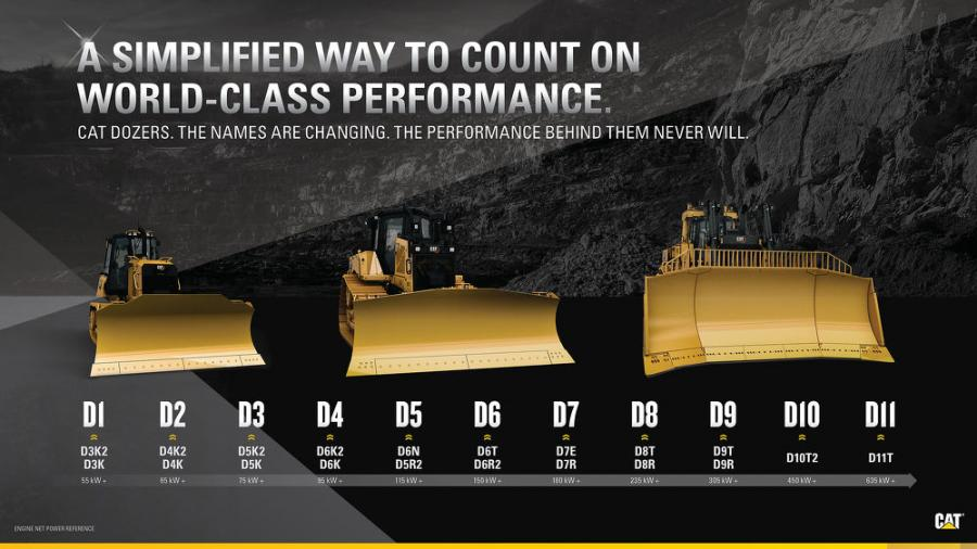 """The update from D6N to D5 is part of an effort to make all Cat dozer model names simpler. Over the next couple of years, the Cat dozer range will be renamed from smallest to largest — D1 to D11 — with one model per size class and no more letter modifiers like """"N,"""" """"K,"""" """"T."""""""