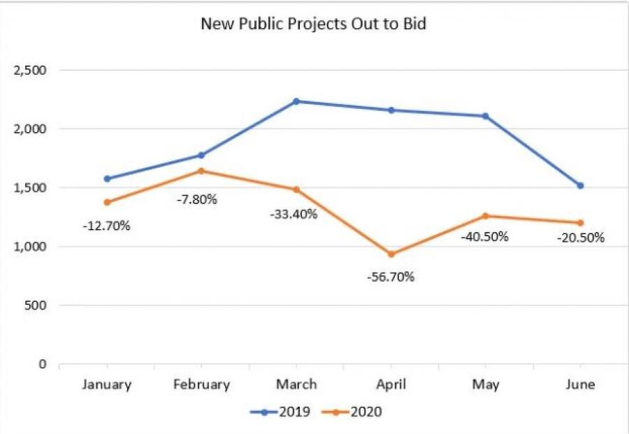 The total year-over-year change in number of new public projects for January through June is 31.4 percent.