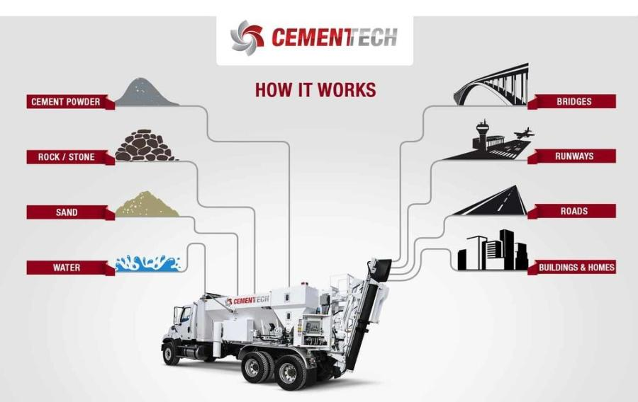 With the Cemen Tech C Series mixers, Bauman's team was able to batch, measure, mix, pour, record and analyze each job with just the onboard equipment of the machine itself.